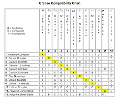 Grease Thickener Compatibility Chart Everything You Need To Know About Greases Rs Components