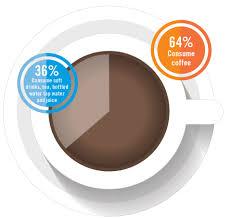 Coffee Beverage Chart Coffee Remains Number One Beverage