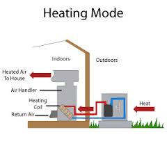 heat pump heating systems greensboro, winston salem, high point Electric Heat Pump Wiring Diagram diagram of a heat pump operating
