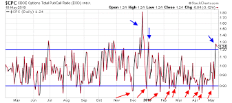 You Must Follow This Signal Cboe Put Call Ratio Moneywise 411