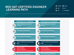Red Hat Organization Chart View All Certifications And Exams