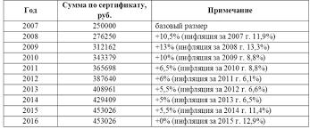 Демографическая концепция России и ее роль в преодолении тенденции  Таблица 2 Индексация материнского капитала 2007 2016 гг