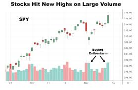 Vanguard 500 Index Fund Chart Stocks Break Higher On Strong Volume