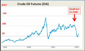 shale oil | The k2p blog