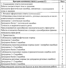 Контрольно измерительные материалы Русский язык класс fb  Ответы на задания части С в 5 классе предполагают небольшой объём Учитель может ставить оценку за это задание исходя из традиционной пятибалльной системы