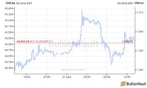 24 Hours Gold Price Chart Gold Hits Six Year High Passing 1400 Bullion Directory