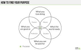 Venn Diagram Purpose This Simple Venn Diagram Will Help You Figure Out Your
