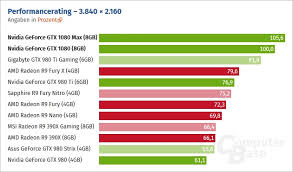 Gtx 1080 Ti Performance Chart Geforce Gtx 1080 Ti