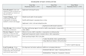 Personal Career Development Plan Action Example Leadership Template