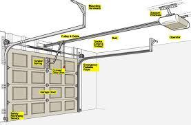 overhead garage doorGarage How Does A Garage Door Work  Home Garage Ideas