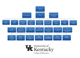 Organization Chart Organization Chart UK College Of Education 4