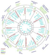 Free Birth Chart Reading Indian Astrology Free Birth Chart Wheel Google Search Astrology Chart