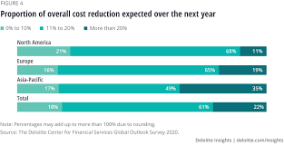 This is an important question because many websites and blogs have different claims, so this article consolidates reports from the insurance commission released in july 2020. 2021 Insurance Industry Outlook Deloitte Insights
