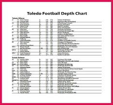 Indians Depth Chart Football Depth Chart Template Sop Examples