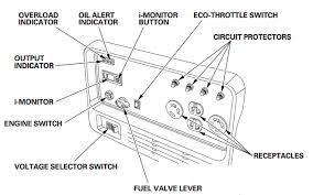 hd plug play gen set operator s manual generator control panel