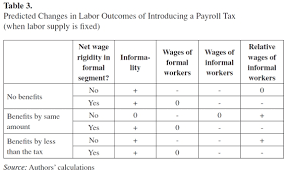 How To Figure Out Payroll Tax Employment And Taxes In Latin America An Empirical Study Of The