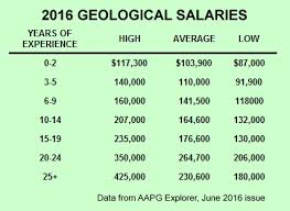 Getting Paid Monthly Petroleum Geologist Salaries Oil On My Shoes The Original