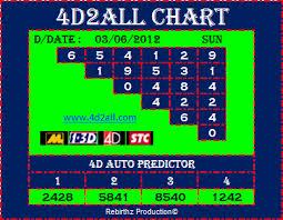 Magnum Prediction Chart 4d2all Magnum4d Damacai Toto 4d Prediction 4d2all 4d