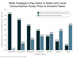 Fairness Matters A Chart Book On Who Pays State And Local