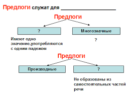 Тема урока Простые и составные предлоги й класс