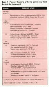 Topical Steroid Classification Chart Topical Corticosteroid Potency Chart Pharm Derm Topical