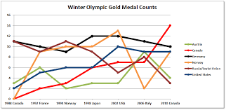 Olympic Gold Medal Chart Winter Olympics Medals Over Time Daniel Ludwinski