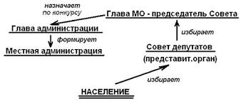 Дипломная работа Совершенствование системы управления в  В Башкортостане структура органов местного самоуправления определялась Референдумом в марте 2005года Схема формирования органов местного самоуправления
