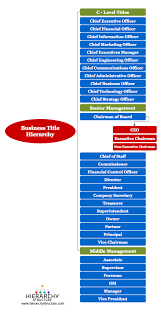 Corporate Titles Hierarchy Chart Business Titles And Management Hierarchy Chart And Structure