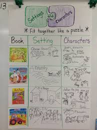 Character And Setting Anchor Chart In Kindergarten