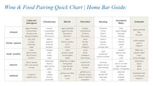 Pairing Chart For Wine And Food And Spices And Cheese Mmmm