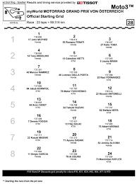 Moto3, Ecco la griglia di partenza Moto3 dopo le penalizzazioni