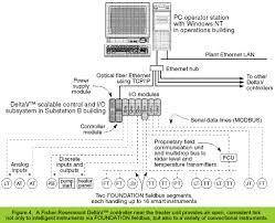 vopak as shown in figure 4 this instance of emerson s plantweb field based architecture includes a deltav digital automation system the system s controller and
