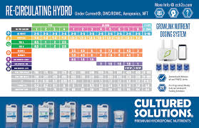 House And Garden 8 Week Feed Chart Cultured Solutions Feeding Schedule Current Culture H2o
