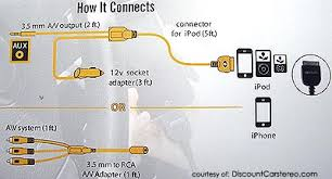 is universal aux audio video adapter for apple pin ipods installation diagram