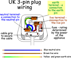 how to wire a plug washing machine & dishwasher repairs Wiring A Plug once you have cut away the outer cable to expose the live, neutral and earth wires you will find they are all the same length hold the cable in position wiring a plugin