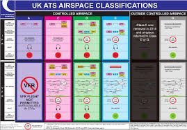 Caa England South Chart Introduction To Airspace Nats