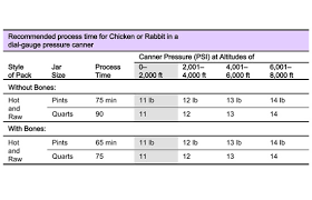 Canning Chicken Or Rabbit Meat Real Food Mother Earth News
