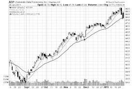 How To Use Moving Averages