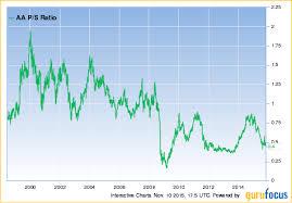 Aa Stock Quote Interesting Stock Quote Alcoa Beauteous Alcoa So Many Reasons To Buy Alcoa