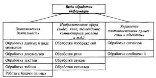 Обработка отличается разнообразием видов и форм представления  Рис 1 2 Обработка информации и ее виды 3