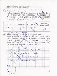 ГДЗ Тетрадь для проверочных и контрольных работ по математике  9стр