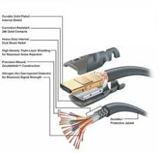 what is hdmi cable elprocus cable hdmi cables and hdmi cable hdmi high definition multimedia interface is a compact audio video interface for transmitting uncompressed digital data