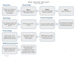Website Design Workflow Chart Flow Chart Web Design Process Web Marketing Web