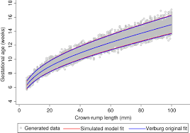 Estimation Of Gestational Age In Early Pregnancy From Crown