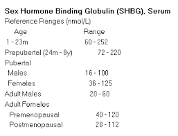 Shbg Levels Chart Testosterone Levels In Women Hormonal Acne Acne Org