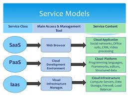Cloud Computing Examples Top 10 Cloud Computing Services Providers Devteam Space