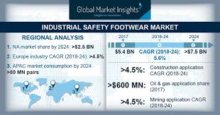 Uvex Safety Shoes Size Chart Industrial Safety Footwear Market Size 2018 2024 Industry Report