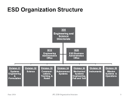 Esd Org Chart Engineering And Science Directorate Organization Structure