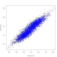 Height Weight Chart Enchanting R Tutorial Using R To Fit Linear Model Predit Weight Over Height