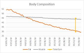 Total Gym Weight Chart Percent Composition Of Weight Loss Fat Vs Muscle Vs Other